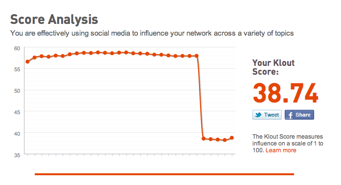 klout has little klout