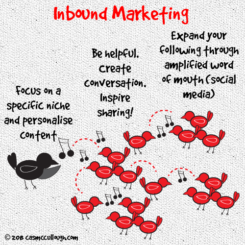 inbound marketing has buried traditional media